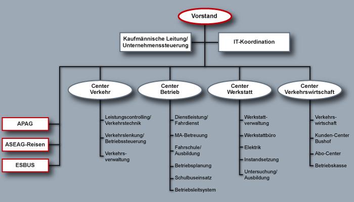 Aufbauorganisation Gestaltung Ziele Typen 10