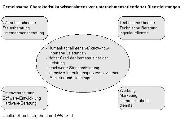technologische entwicklung definition